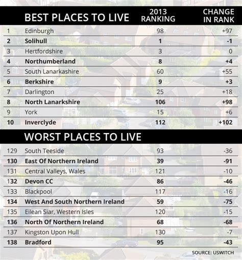 Worst Places To Live If Youre Scared Of Earthquakes by Bradford Has Been Voted The Worst City In The Uk