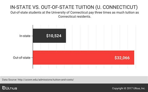 Cheapest Mba For Out Of State Students by The Top 15 East Coast Colleges 25k A Year