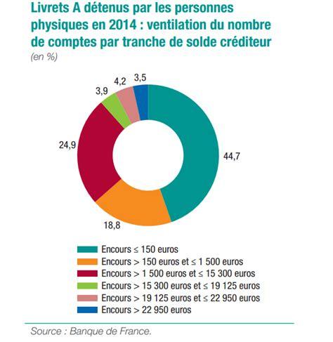 Livret D épargne Populaire Plafond by Credit Bank Personnel Novembre 2013
