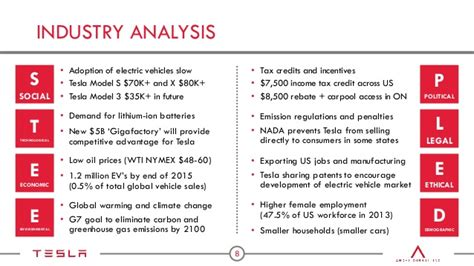Tesla Motors Analysis Tesla Motors Presentation