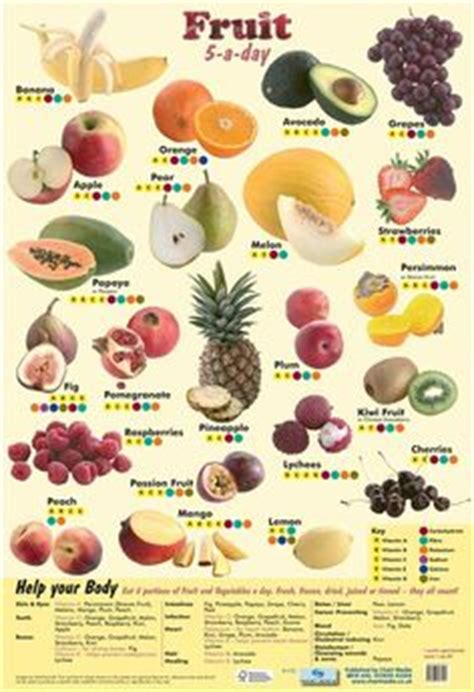 Madu Diet By C R P Shop 1000 images about benefits of fruit veggies on
