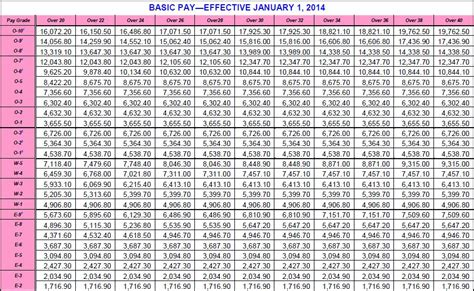 pay chart 2014 pay charts militarycom the knownledge