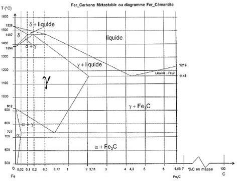 diagramme de phase fer silicium physique des mat 233 riaux concours technicien reims 2015