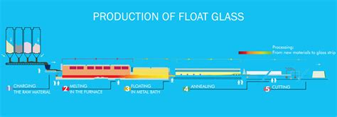 Manufactured Home Interiors by Glass Manufacturing Process Ais Glass