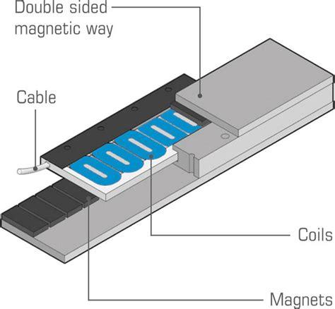 linear induction drives jacek f gieras pdf linear induction drives gieras 28 images a quot media