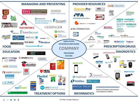 commercial model pharma how can healthcare companies become customer protagonists