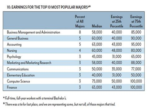 top 10 richest and poorest college majors