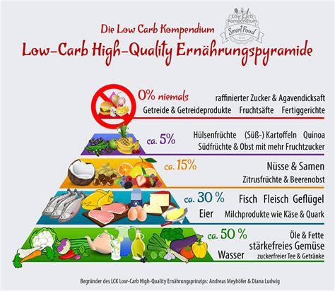 low carb tabelle low carb kompendium das low carb high quality lchq prinzip