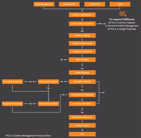 incident management flowchart itil incident management process flow diagram tech stuff