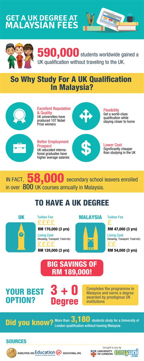 Mba In Malaysia Fees by Get A Uk Degree At Malaysian Fees
