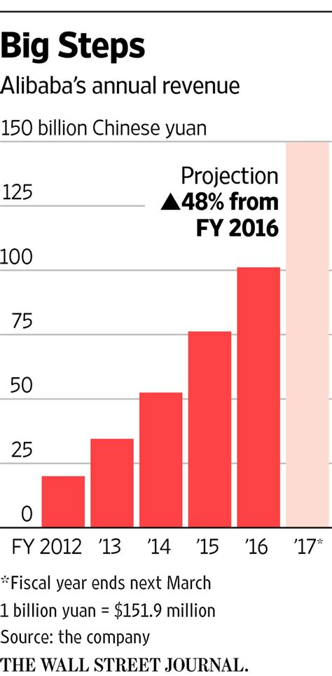 alibaba growth rate alibaba expects 48 revenue growth in first forecast wsj