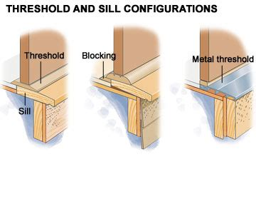 How To Install A Threshold For An Exterior Door Aluminum Door Aluminum Door Threshold Installation
