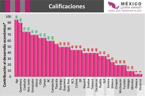 cual es la inflacion en mexico 2016 los estados con mayor crecimiento econ 243 mico en m 233 xico