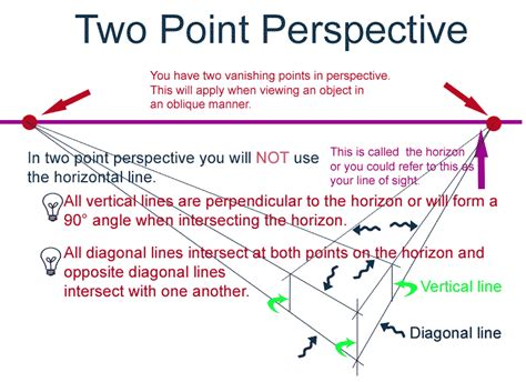 2 Point Perspective Drawing Definition by Elements Of Basics Of One Point Two Point Three
