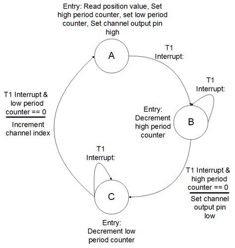 Finite State Machine Drawer by Finite State Machine Diagram Hydrogen Atom Diagram