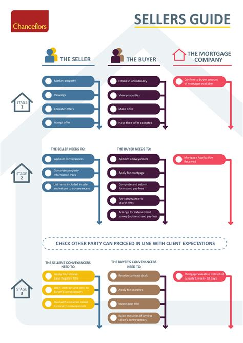 steps involved in buying a house steps involved in buying or selling a house chancellors