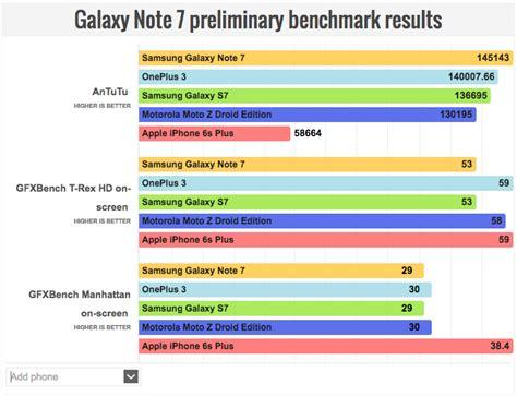 galaxy note   iphone    galaxy   oneplus