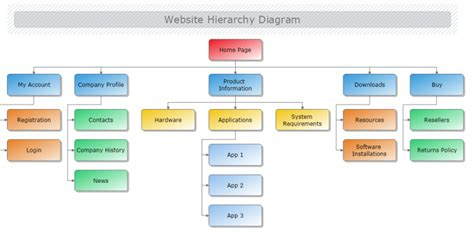 Website Hierarchy Diagram Mydraw Template Hierarchy