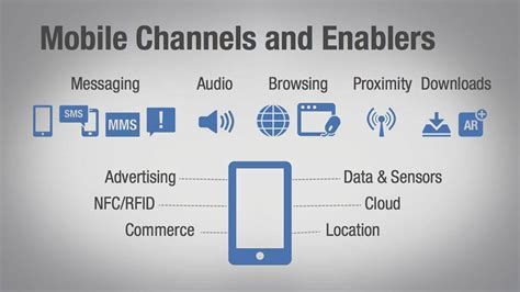 marketing mobil mobile marketing fundamentals