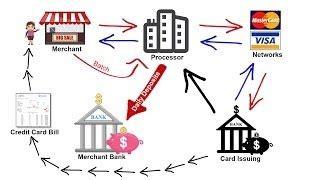 Merchants Bank Cottage Grove Mn by Best Merchant Account Ramsey Mn Merchant Services