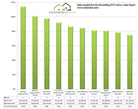 which home improvements add the most value in dallas