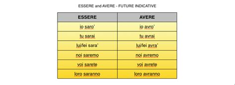 related keywords suggestions for essere italian verb avere related keywords italian verb avere