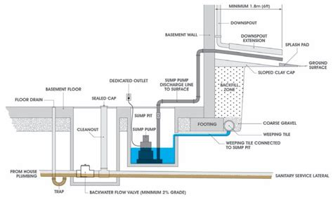 Sump Plumbing Diagram by Don T Ignore Your Sump Pro Service Mechanical