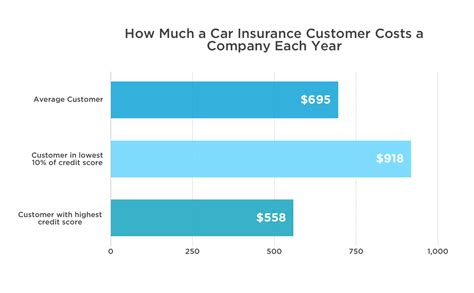 Cost Of Mba Per Credit by Does Your Credit Score Affect Your Car Insurance Rate