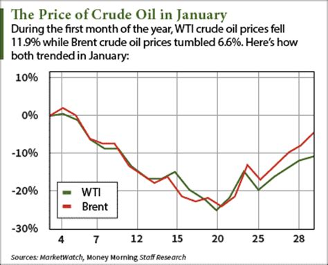 why the price of crude oil is down today