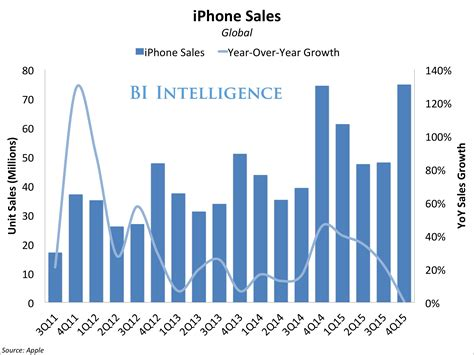 Iphone Sales by Apple Q1 Earnings Business Insider