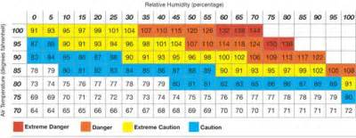 relative humidity school ideas