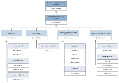 types of organizational charts and how to use them