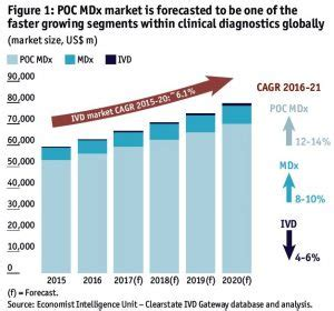 poc mdx ivd global market size growth