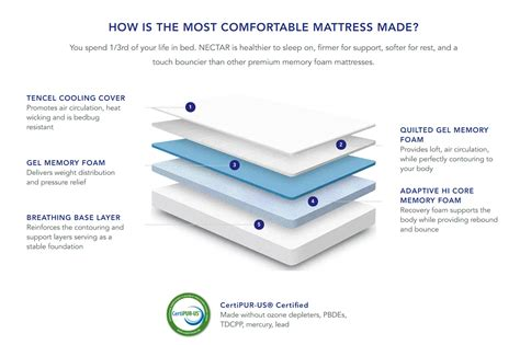 Most Comfortable Futon Mattress Reviews by Most Comfortable Mattress Are Electric Adjustable