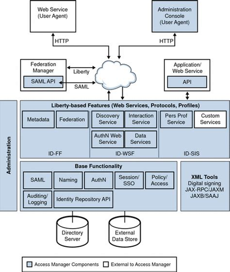 java project architecture diagram liberty alliance project architecture in access manager