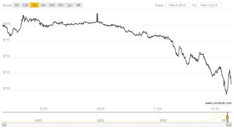 bitcoin drop mt gox halts all bitcoin withdrawals price drop follows