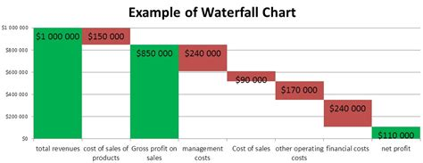 excel waterfall chart template image gallery waterfall chart