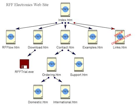make a web diagram web site diagram