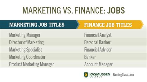 Supervisor Vs Manager Mba by And Careers In Marketing Business Fundas 11 In