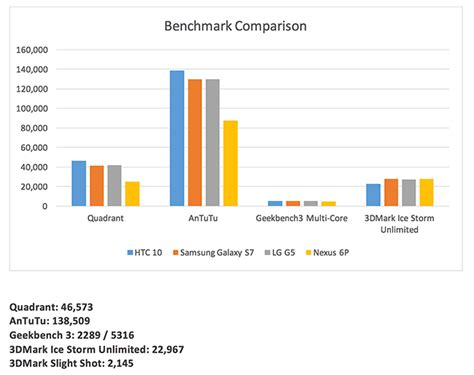 benchmark mobile phones htc 10 review android phone reviews by mobiletechreview