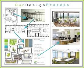 Office Space Planner office design and space planning office concepts office furniture