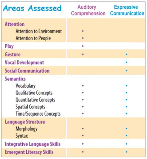 preschool language scale 5 sle report preschool language scales fifth edition