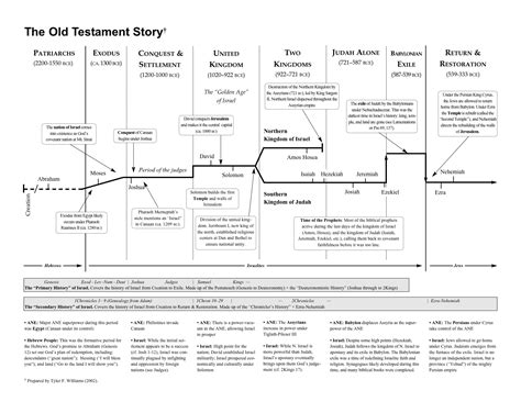 jesus the revolutionary a chronological narrative of the of from the birth to the samaritan books 301 moved permanently