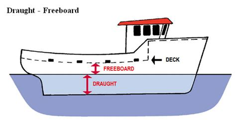 ship draft plato is stability of fishing vessels draught freeboard