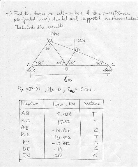 method of joints and method of sections engineering blog problems on truss using method of joints