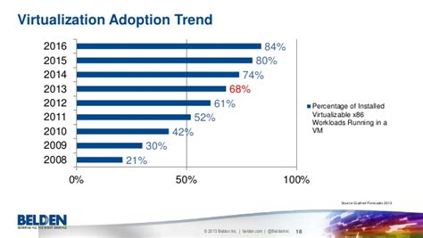 Adoption Is It The Trend by Data Center Trends 2014