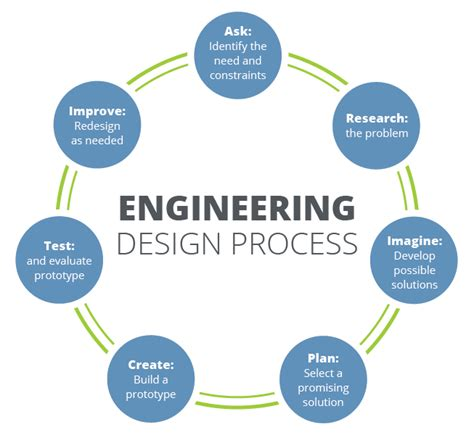 design process definition engineering engineering design process teachengineering