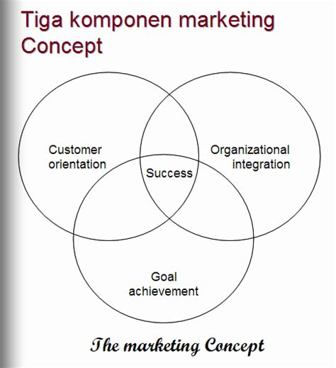 Perpajakan Teori Dan Kasus 1 Ed 10 konsep pemasaran ruang lingkup sistem pemasaran