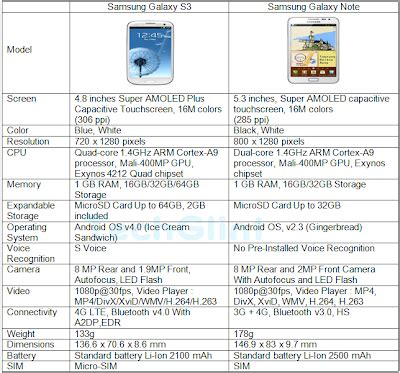Hp Samsung Galaxy Note S3 bisarbeat samsung galaxy s3 vs samsung galaxy note specs and features comparison