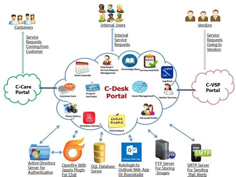 help desk call tracking software free helpdesk software it helpdesk hr helpdesk admin